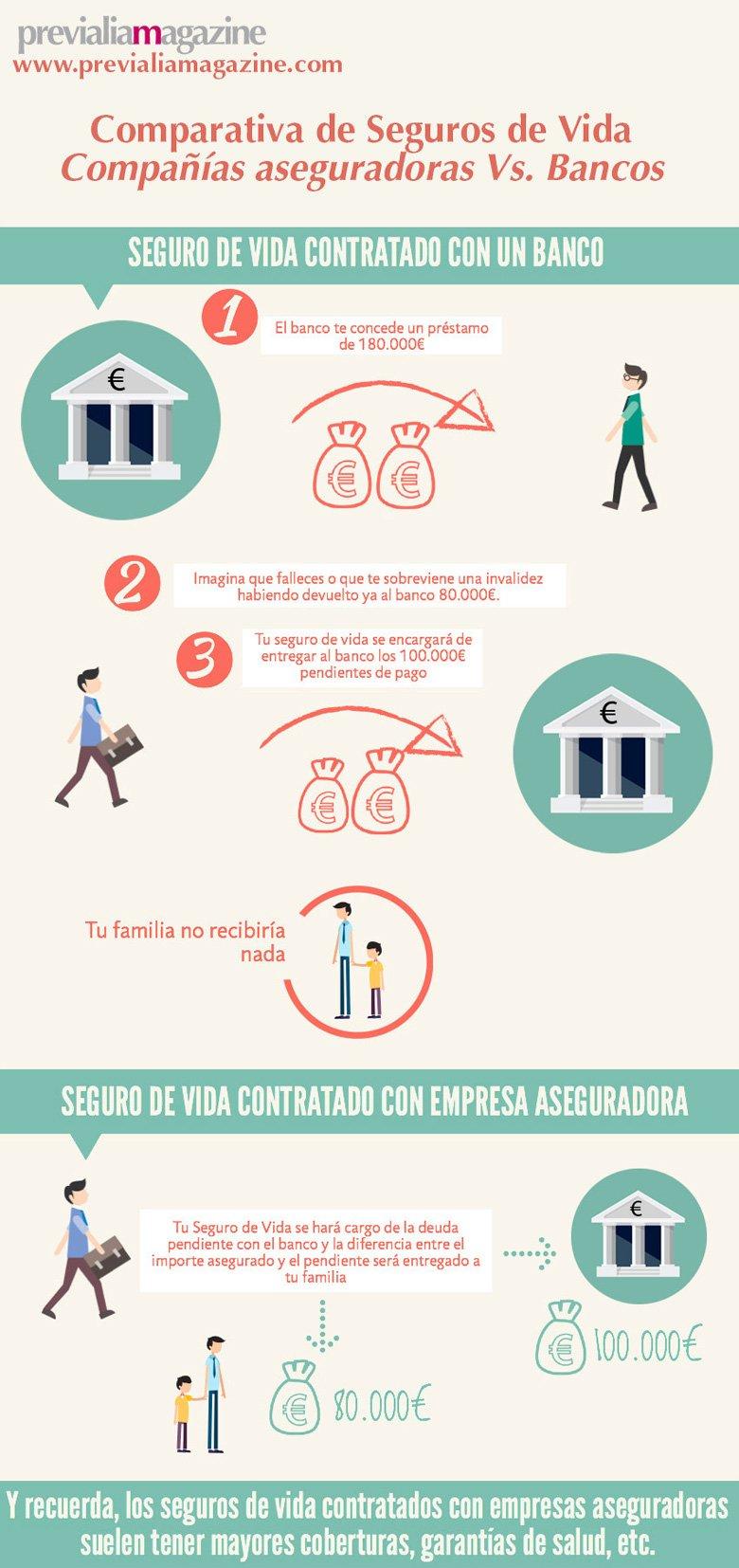 Comparativa Seguros de Vida: Entidades Aseguradoras Vs. Bancos
